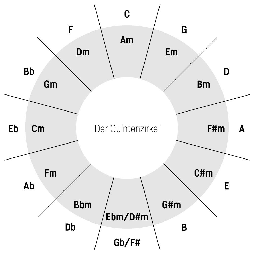 Camelot Wheel Tutorial: Quintenzirkel