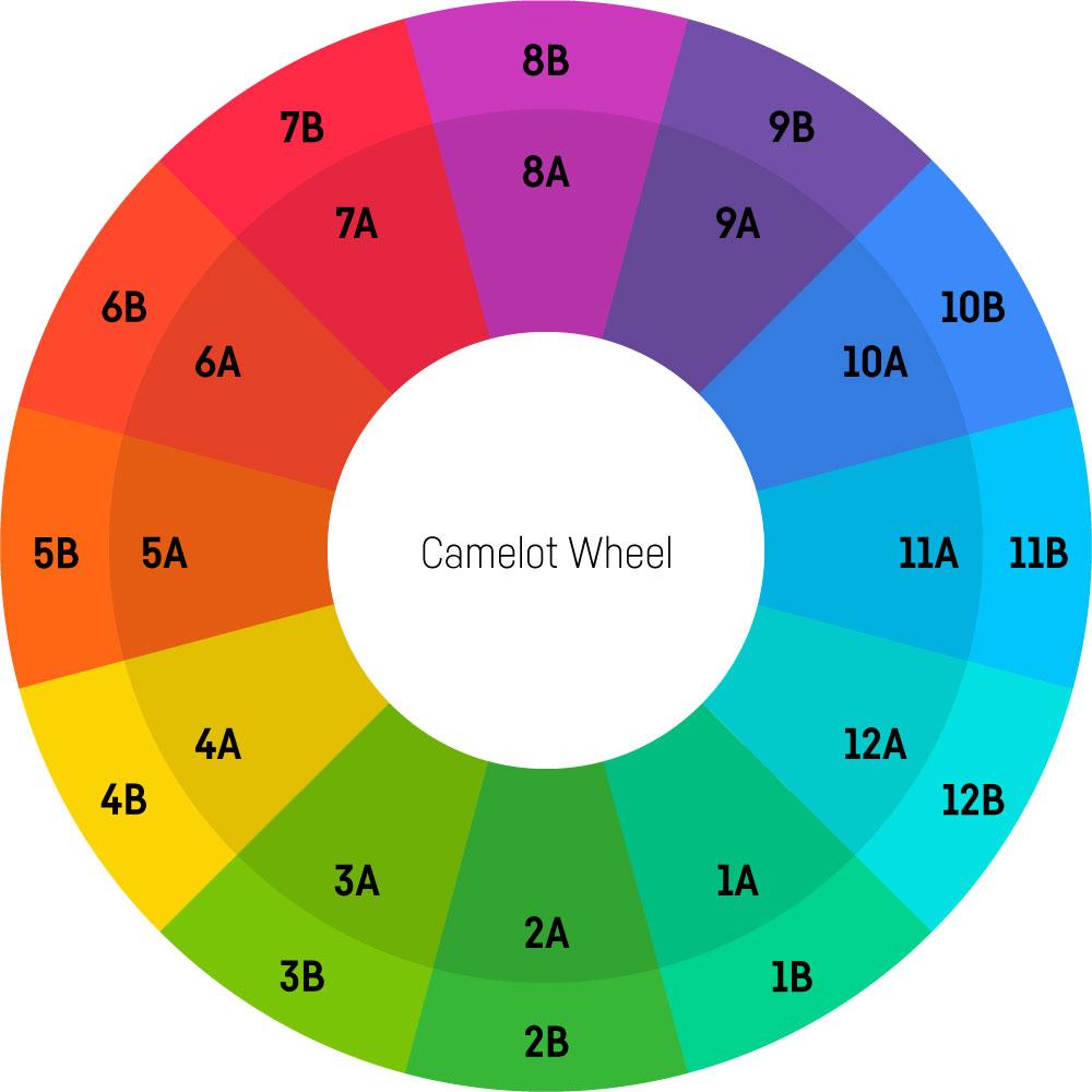 Camelot Wheel Tutorial: Der Quintenzirkel mit den Bezeichnungen des Camelot Wheels