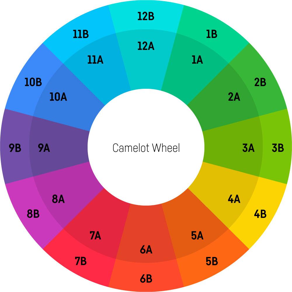 Camelot Wheel Tutorial: Das Camelot Wheel